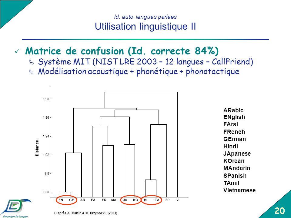 Id. auto. langues parlees Utilisation linguistique II