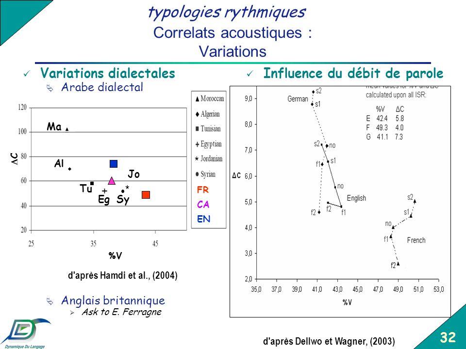 Correlats acoustiques : Variations