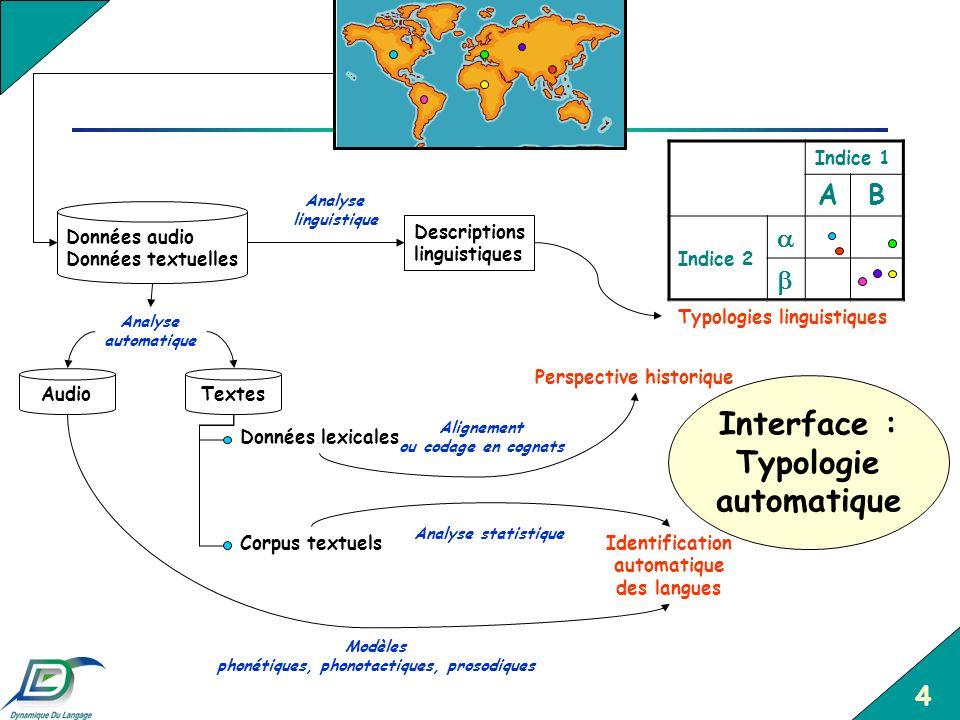 Interface : Typologie automatique