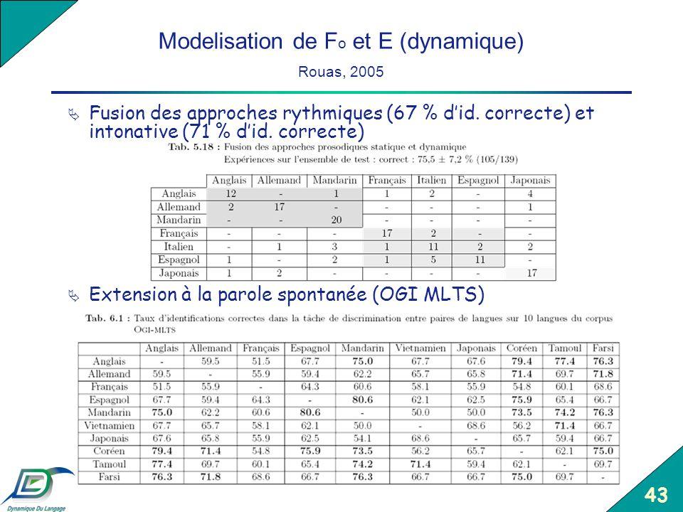 Modelisation de Fo et E (dynamique) Rouas, 2005