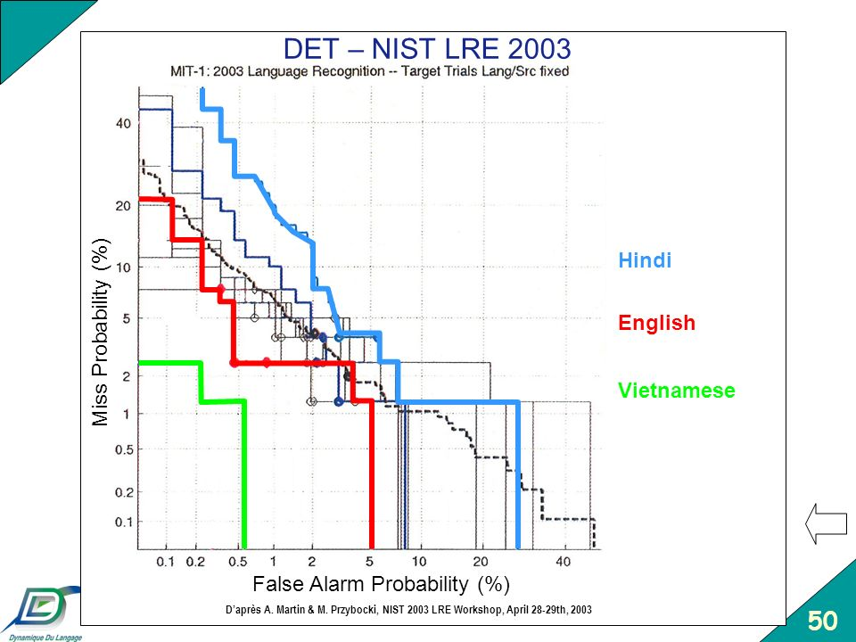 DET – NIST LRE 2003 Hindi Miss Probability (%) English Vietnamese