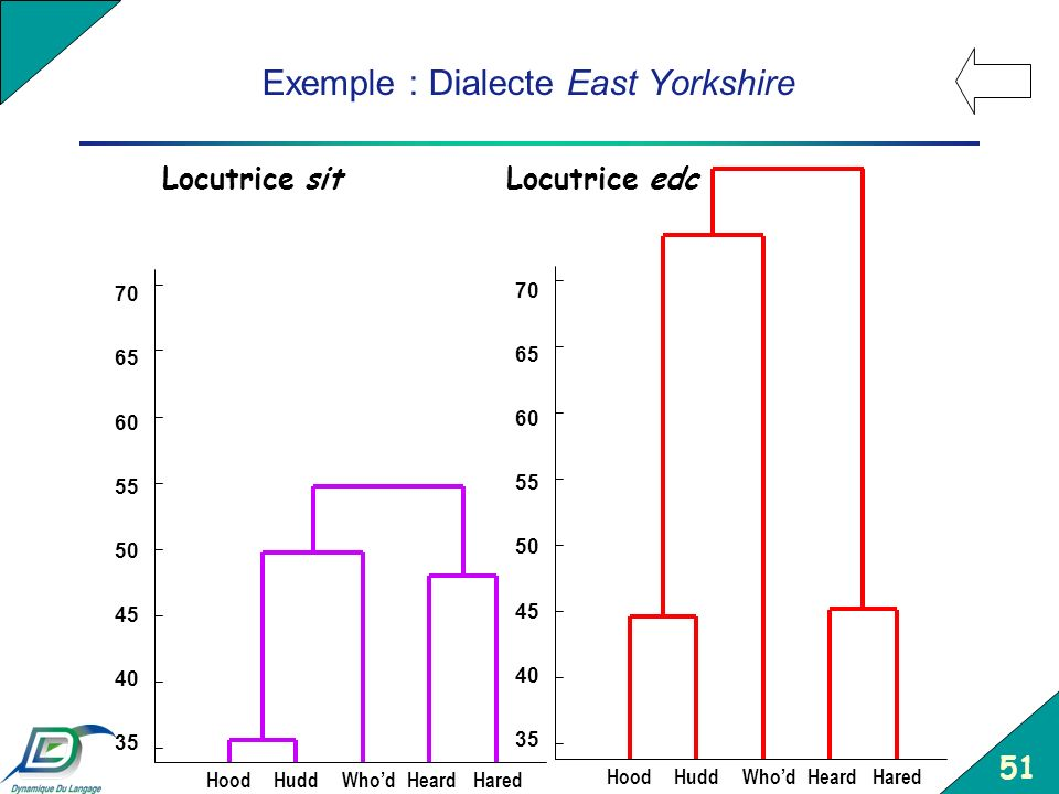 Exemple : Dialecte East Yorkshire