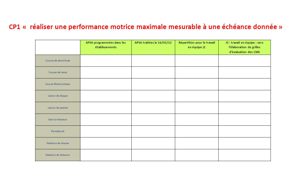 CP1 « réaliser une performance motrice maximale mesurable à une échéance donnée »