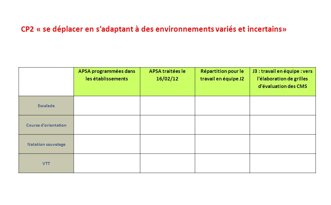 CP2 « se déplacer en s'adaptant à des environnements variés et incertains»