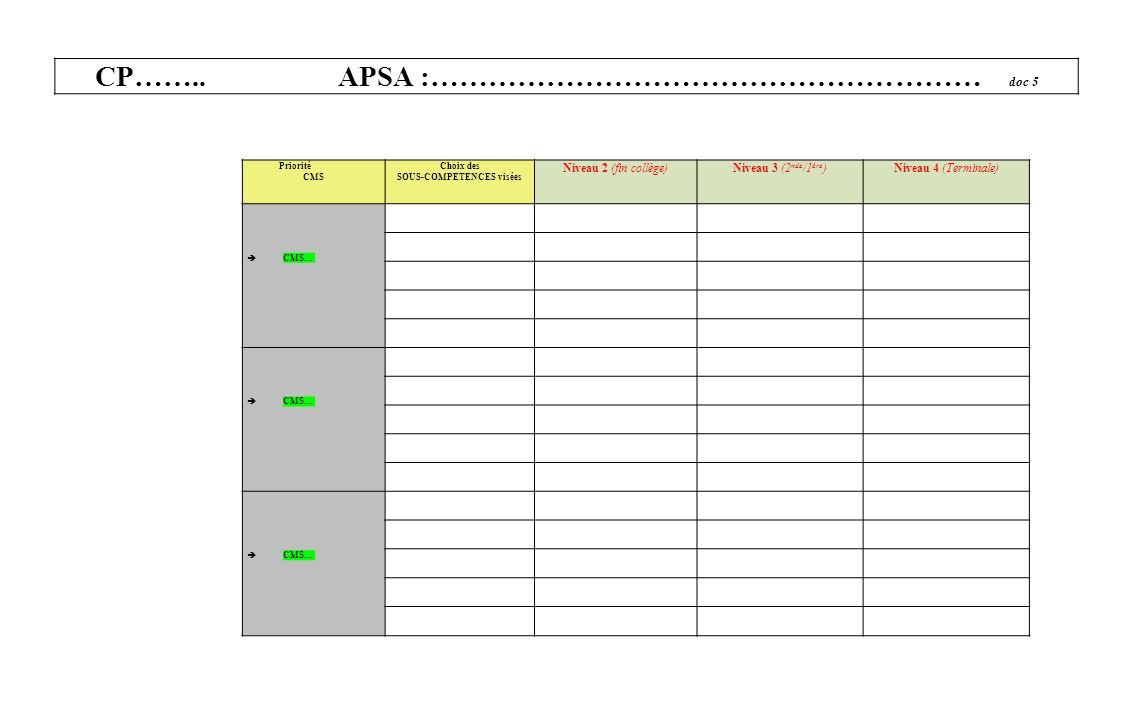 CP…….. APSA :………………………………………………… doc 5 SOUS-COMPETENCES visées