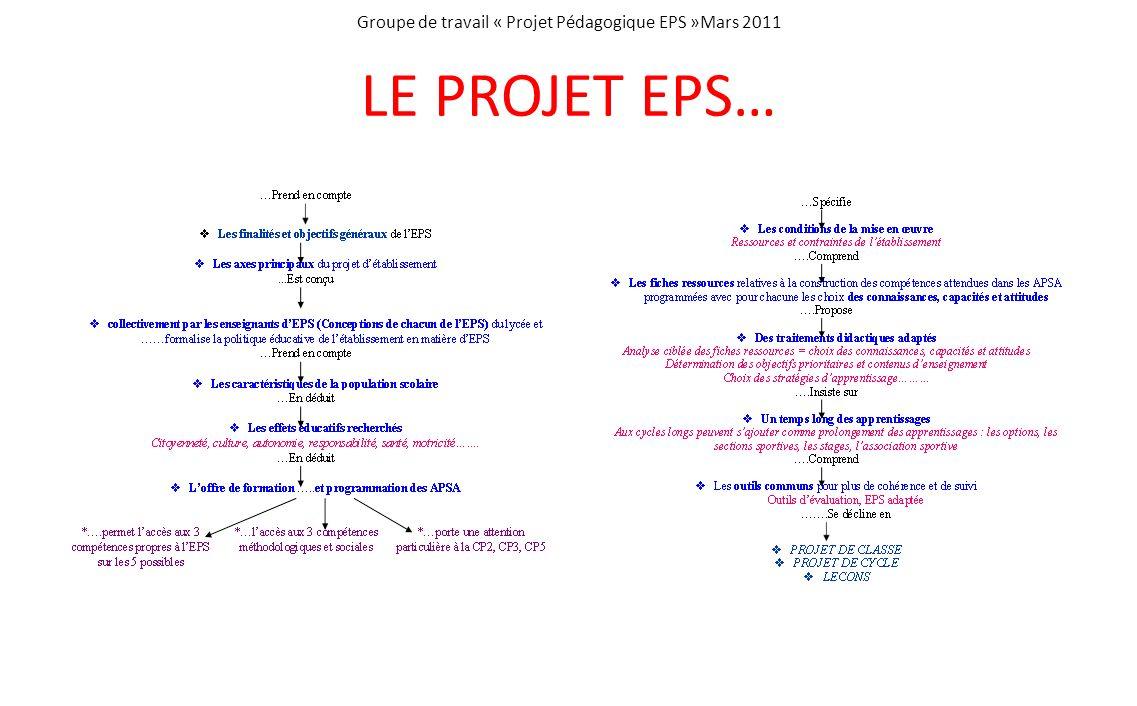 Groupe de travail « Projet Pédagogique EPS »Mars 2011 LE PROJET EPS…