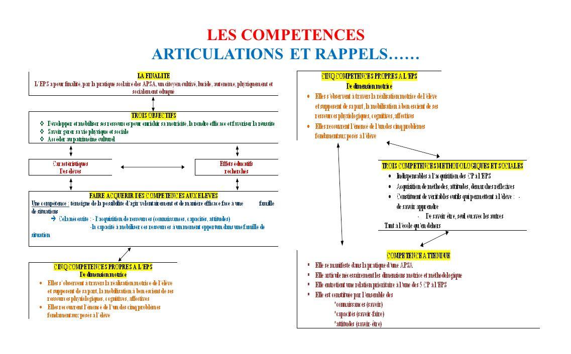 LES COMPETENCES ARTICULATIONS ET RAPPELS……