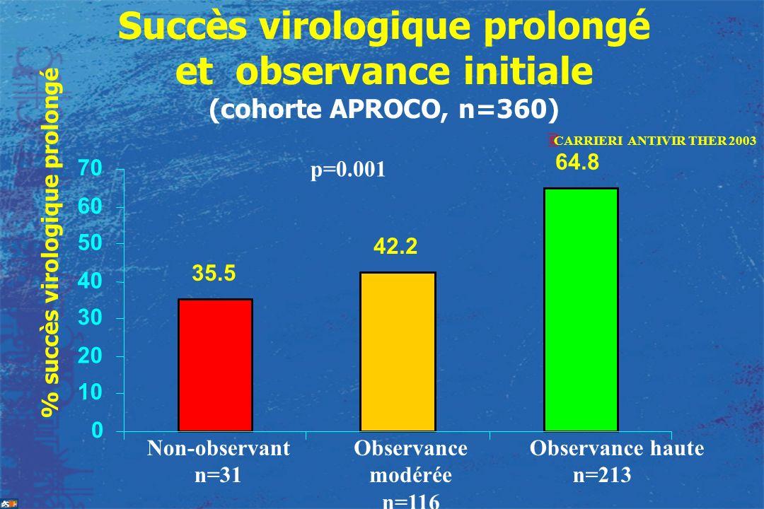 Succès virologique prolongé et observance initiale (cohorte APROCO, n=360)