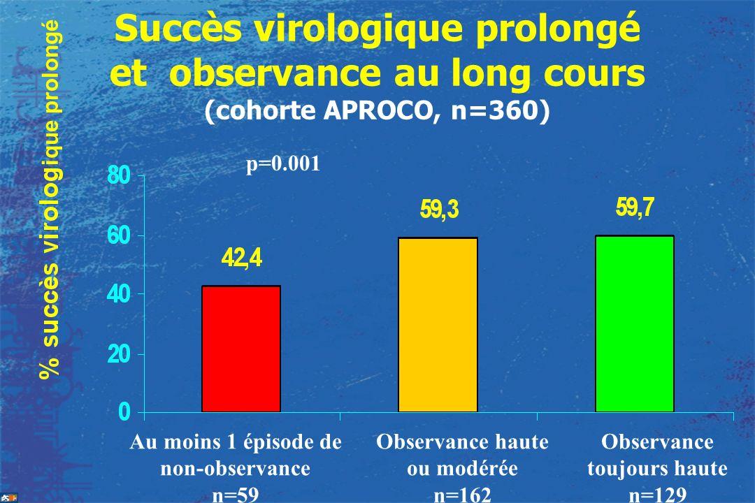 Succès virologique prolongé et observance au long cours (cohorte APROCO, n=360)