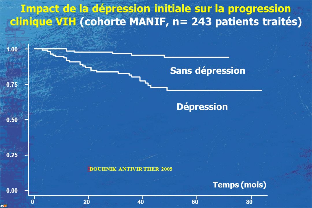 Impact de la dépression initiale sur la progression clinique VIH (cohorte MANIF, n= 243 patients traités)