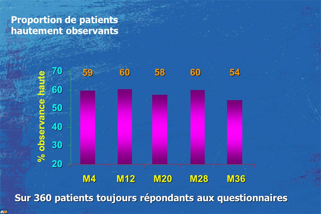 Proportion de patients hautement observants
