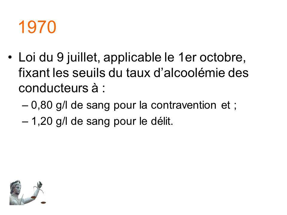 1970 Loi du 9 juillet, applicable le 1er octobre, fixant les seuils du taux d'alcoolémie des conducteurs à :