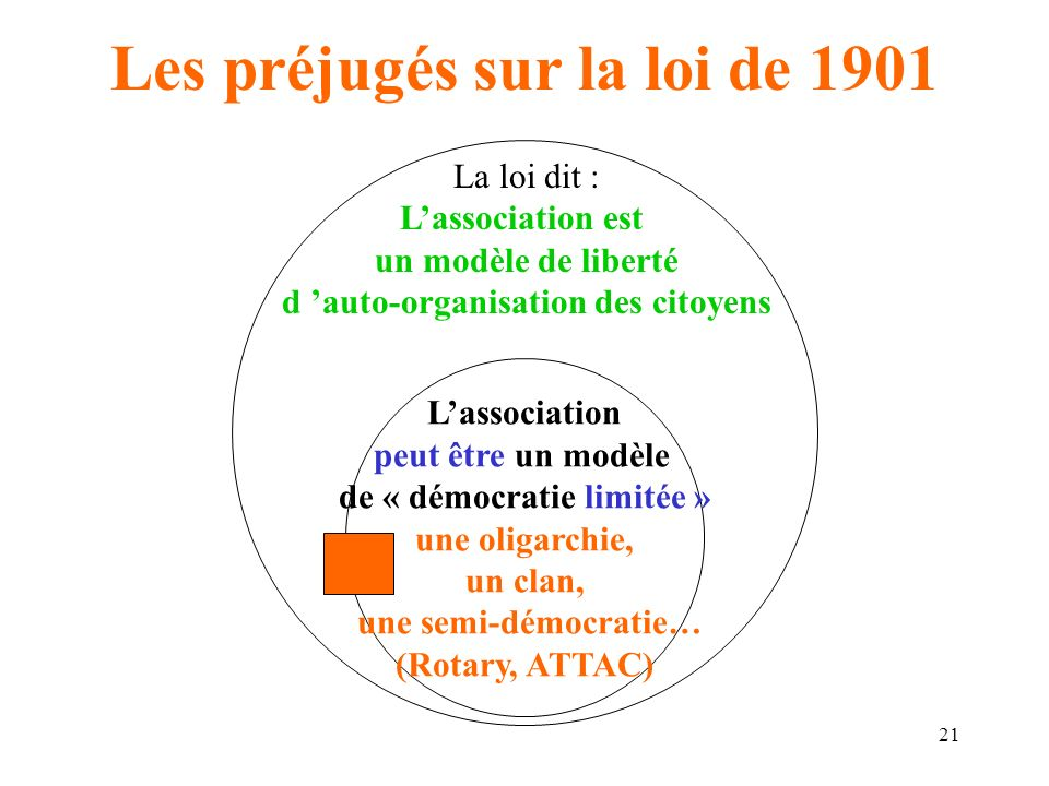 Le mod le associatif et ses enjeux ppt t l charger for Loi sur le ramonage des cheminees