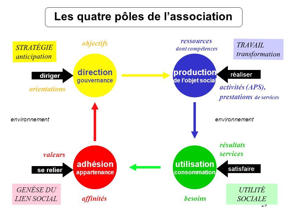 Les quatre pôles de l'association