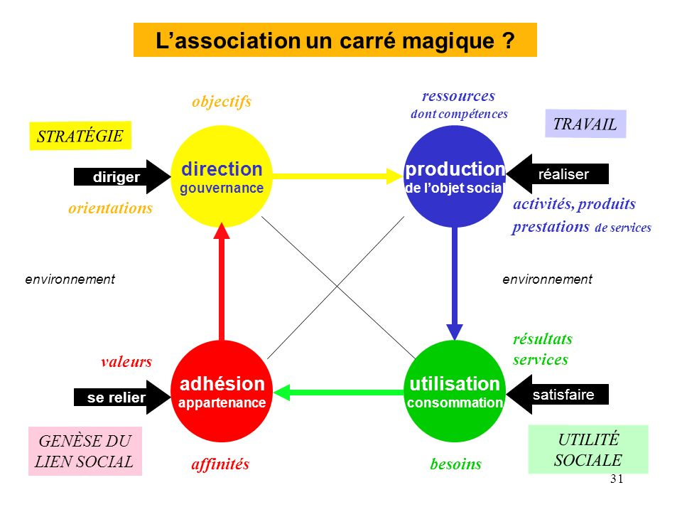 L'association un carré magique