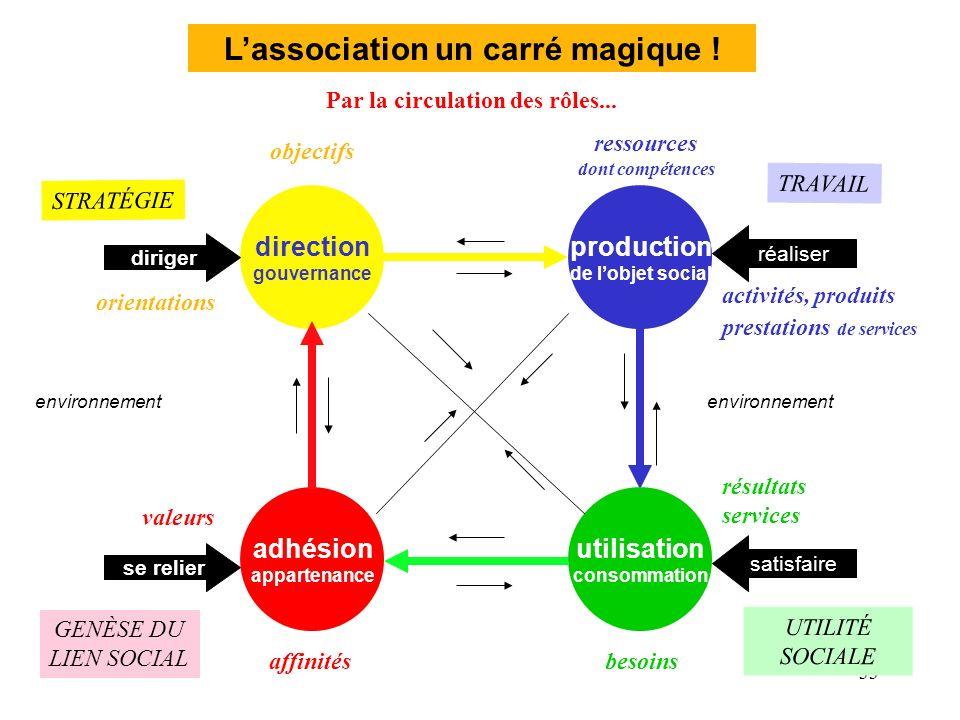 L'association un carré magique !