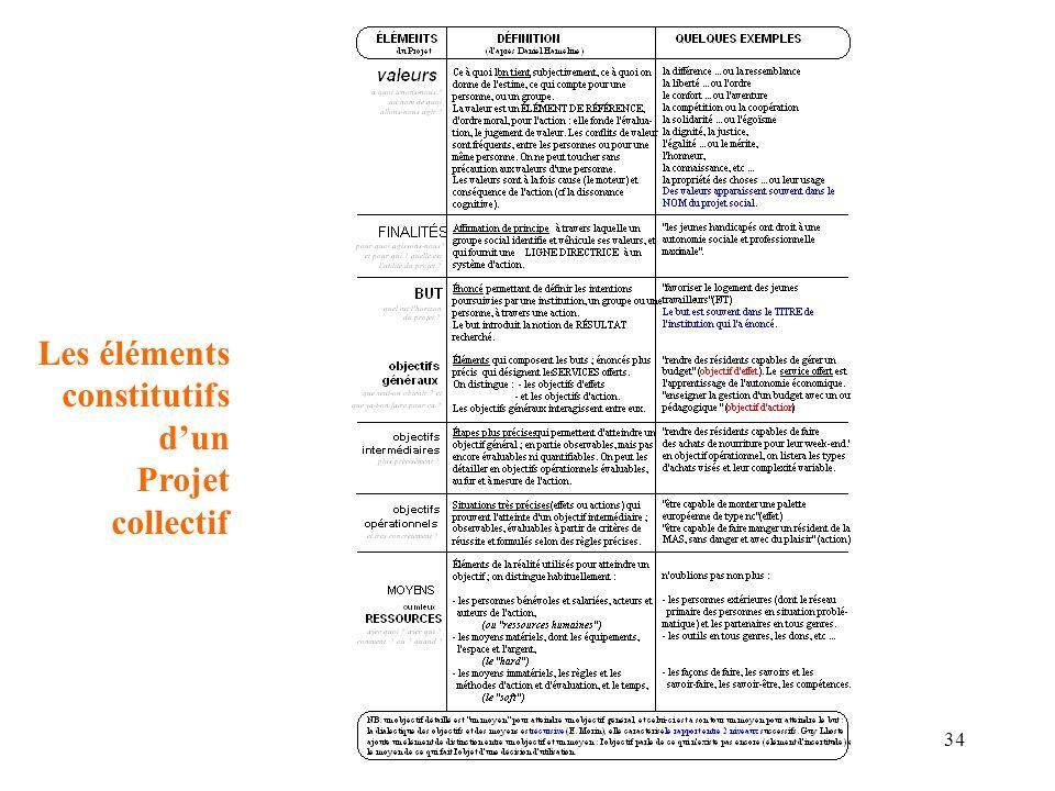 Les éléments constitutifs d'un Projet collectif