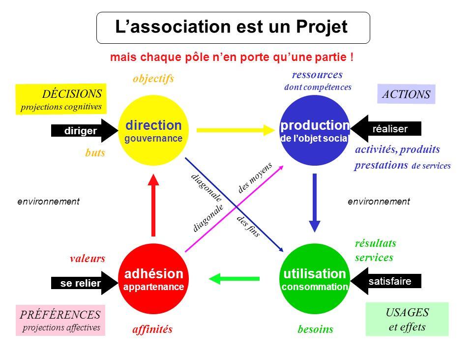 L'association est un Projet