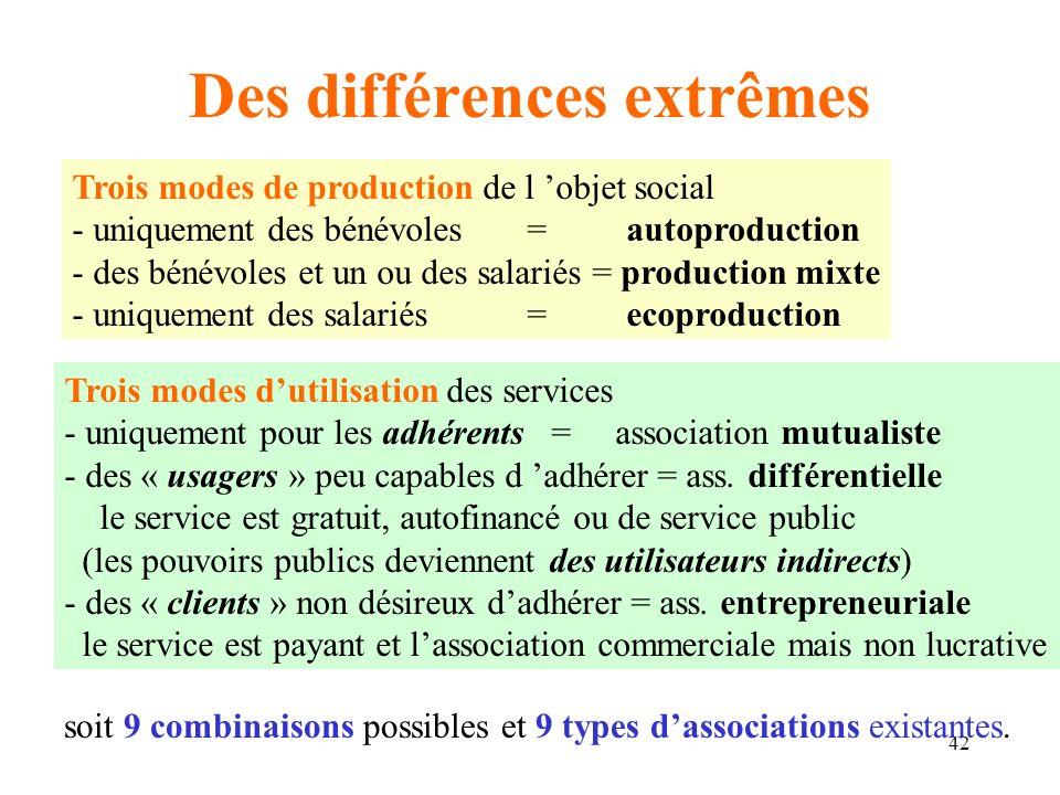 Des différences extrêmes