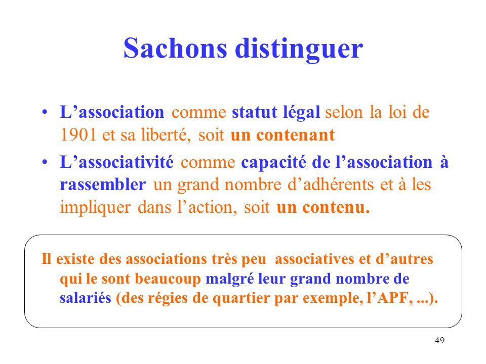 Sachons distinguer L'association comme statut légal selon la loi de 1901 et sa liberté, soit un contenant.