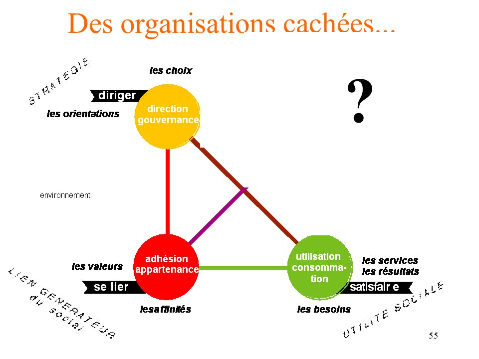 Des organisations cachées...