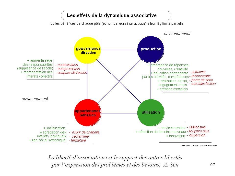 La liberté d'association est le support des autres libertés