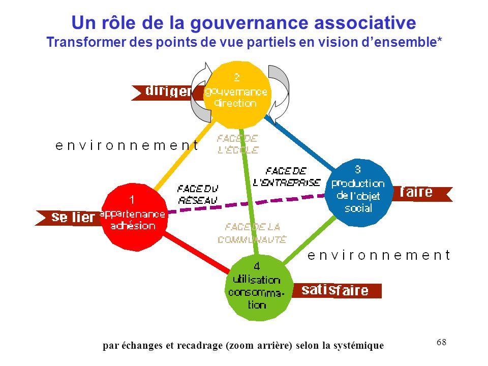 Un rôle de la gouvernance associative