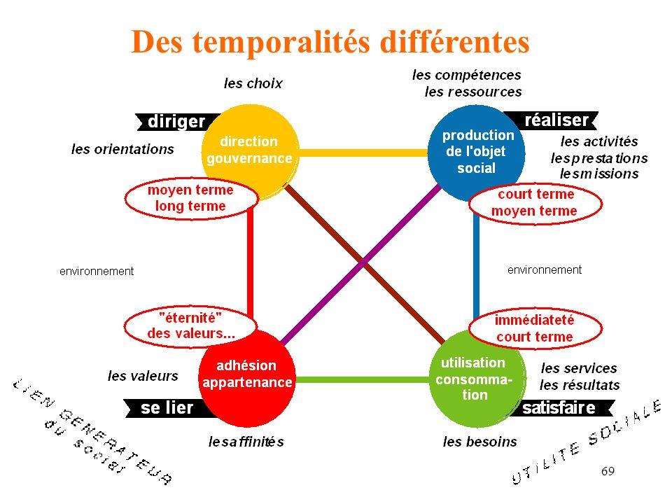 Des temporalités différentes