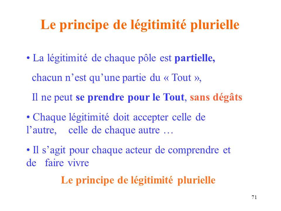 Le principe de légitimité plurielle