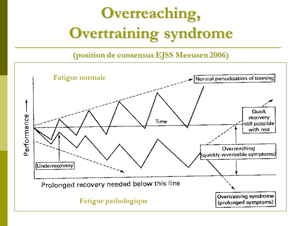 Overreaching, Overtraining syndrome (position de consensus EJSS Meeusen 2006)