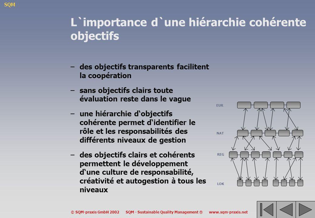 L`importance d`une hiérarchie cohérente objectifs