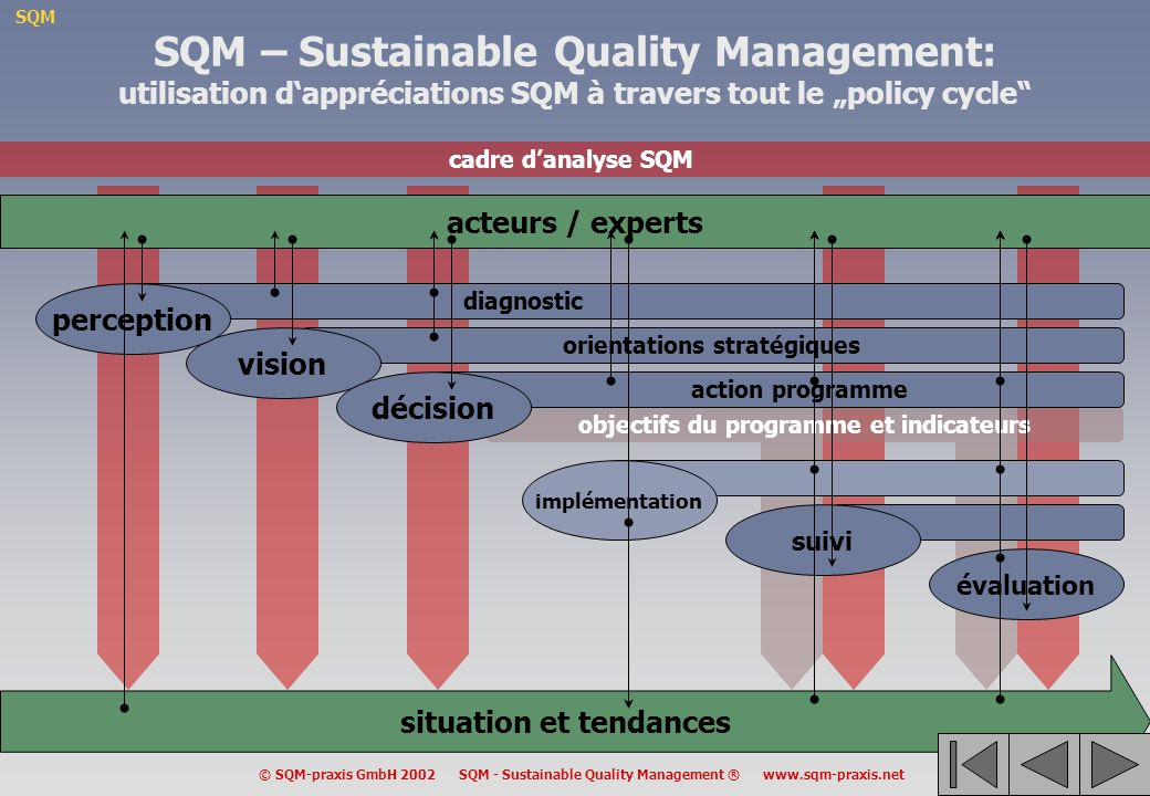 "SQM – Sustainable Quality Management: utilisation d'appréciations SQM à travers tout le ""policy cycle"