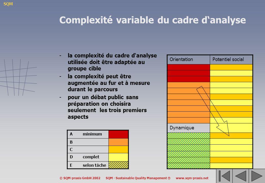 Complexité variable du cadre d'analyse