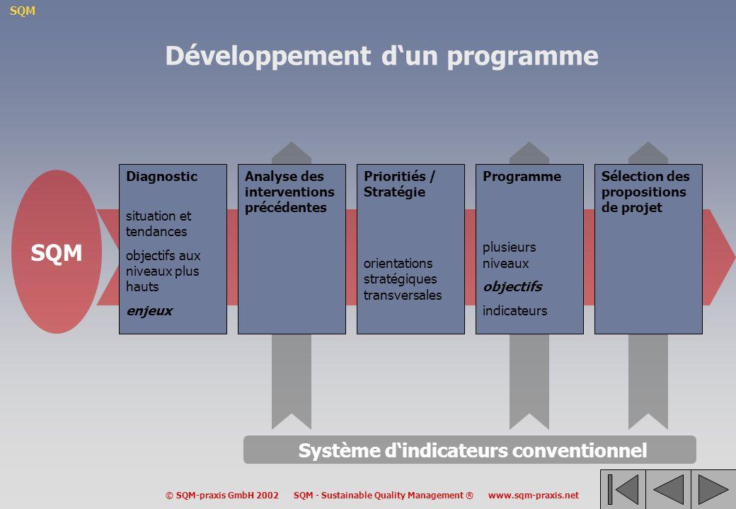 Développement d'un programme