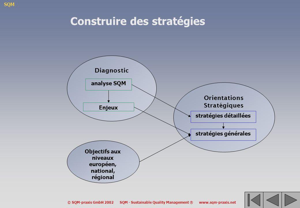 Construire des stratégies