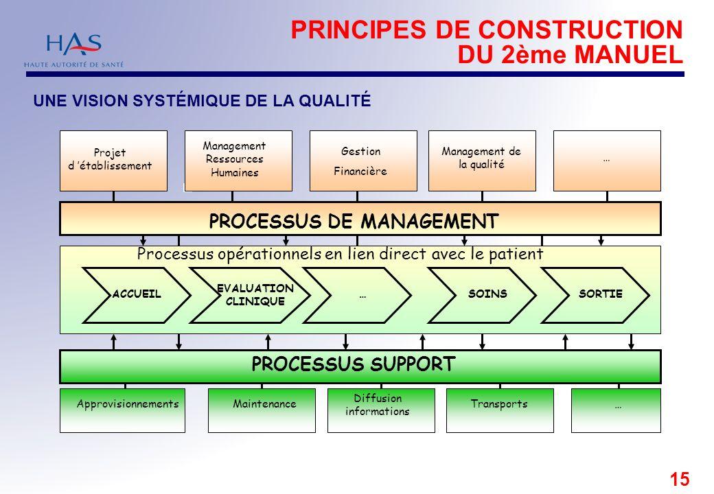 PRINCIPES DE CONSTRUCTION DU 2ème MANUEL