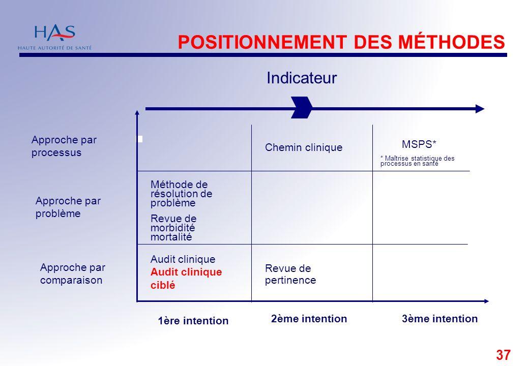 POSITIONNEMENT DES MÉTHODES