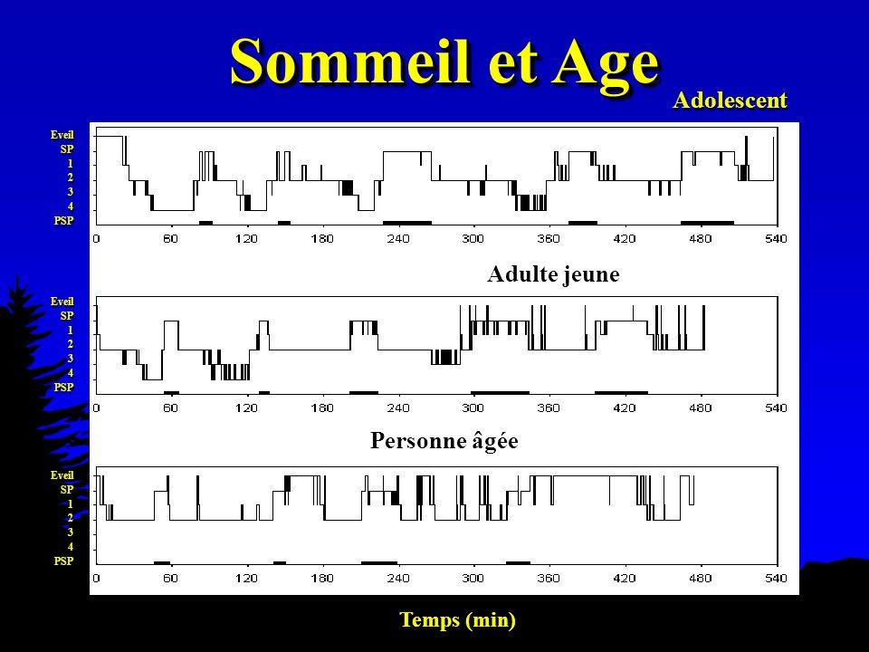 Sommeil et Age Adolescent Adulte jeune Personne âgée Temps (min) 41 41