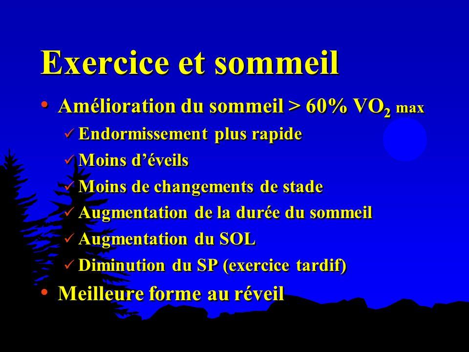 Exercice et sommeil Amélioration du sommeil > 60% VO2 max