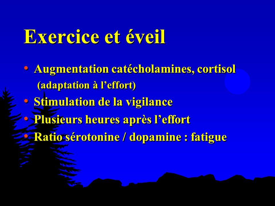 Exercice et éveil Augmentation catécholamines, cortisol