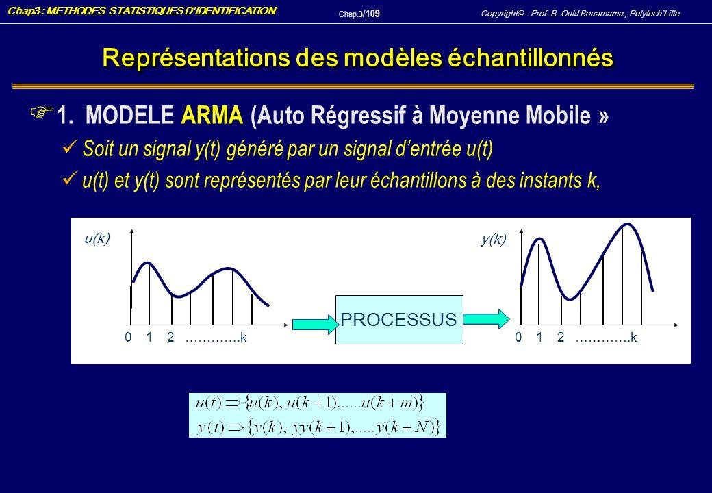 Représentations des modèles échantillonnés
