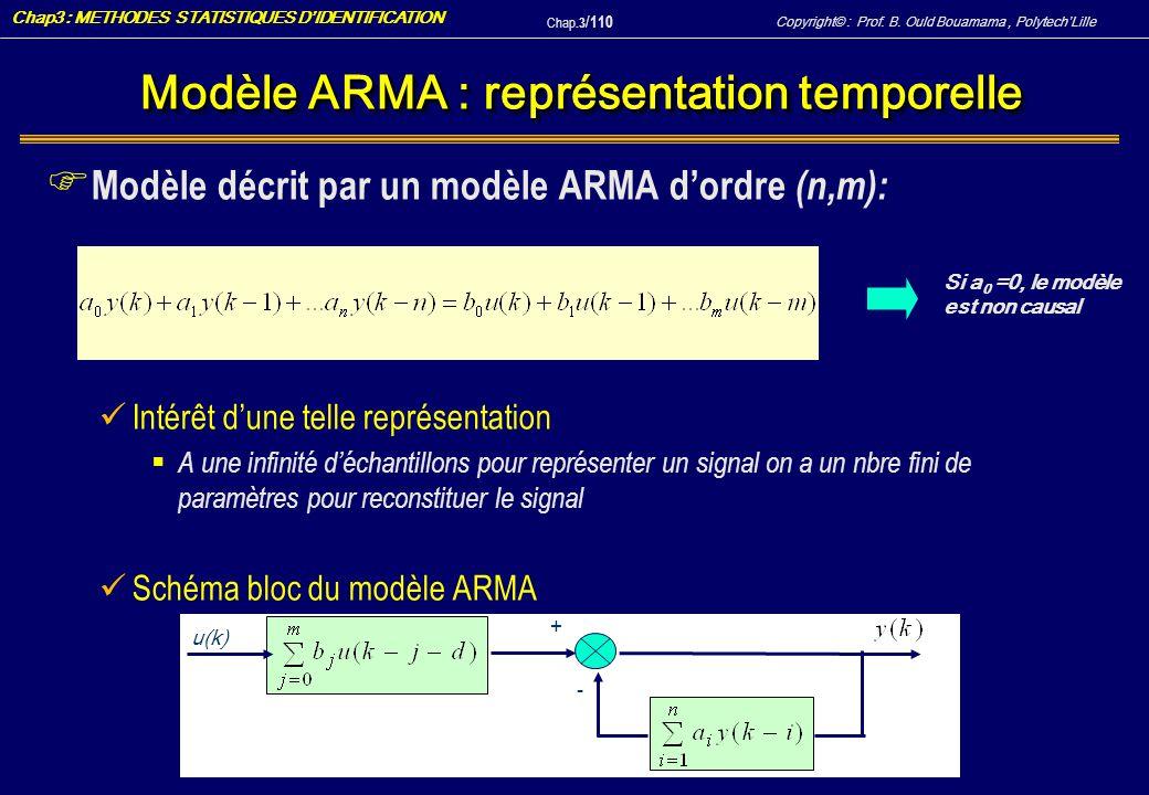 Modèle ARMA : représentation temporelle