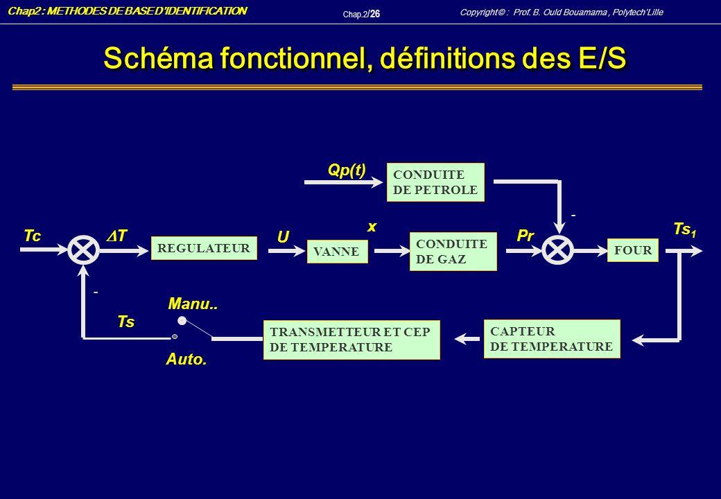 Schéma fonctionnel, définitions des E/S