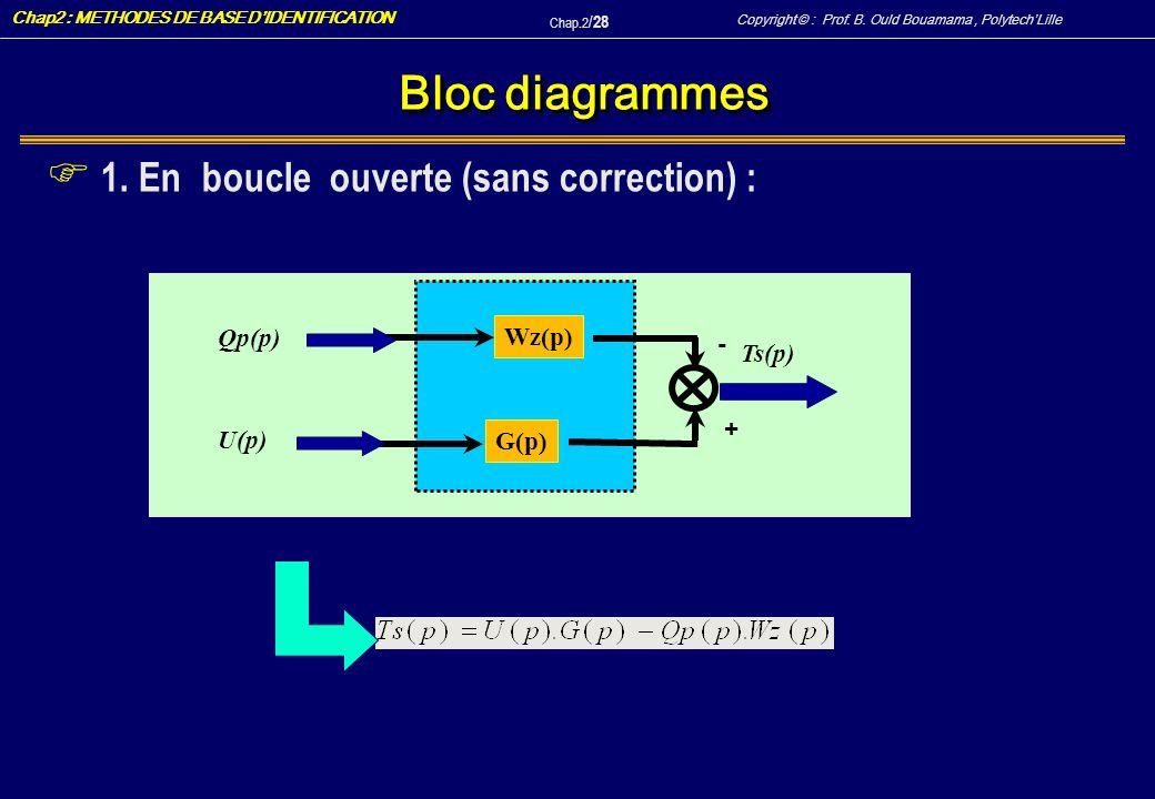 Bloc diagrammes 1. En boucle ouverte (sans correction) : Qp(p) Wz(p) -