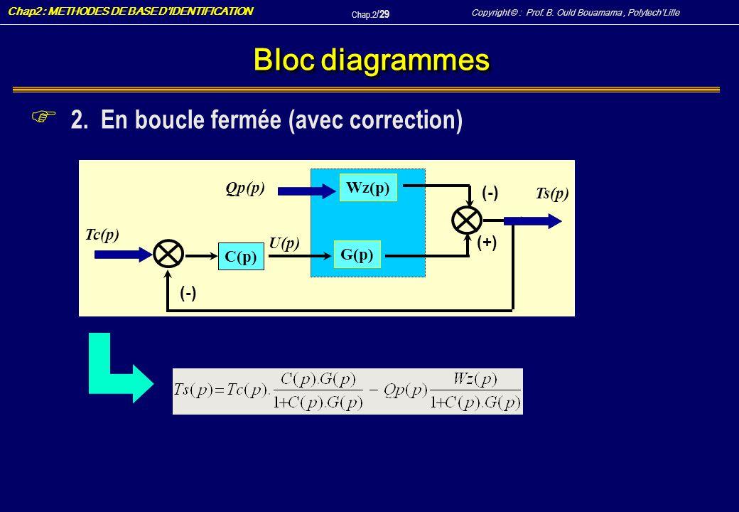 Bloc diagrammes 2. En boucle fermée (avec correction) Wz(p) Ts(p)