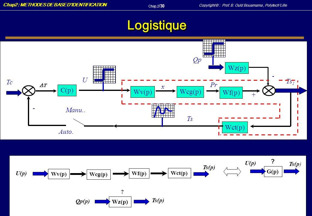 Logistique Qp Wz(p) - U Tc Ts1 Pr x C(p) Wv(p) Wcg(p) Wf(p) + - Manu..