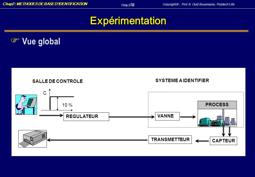 Expérimentation Vue global SYSTEME A IDENTIFIER SALLE DE CONTROLE C