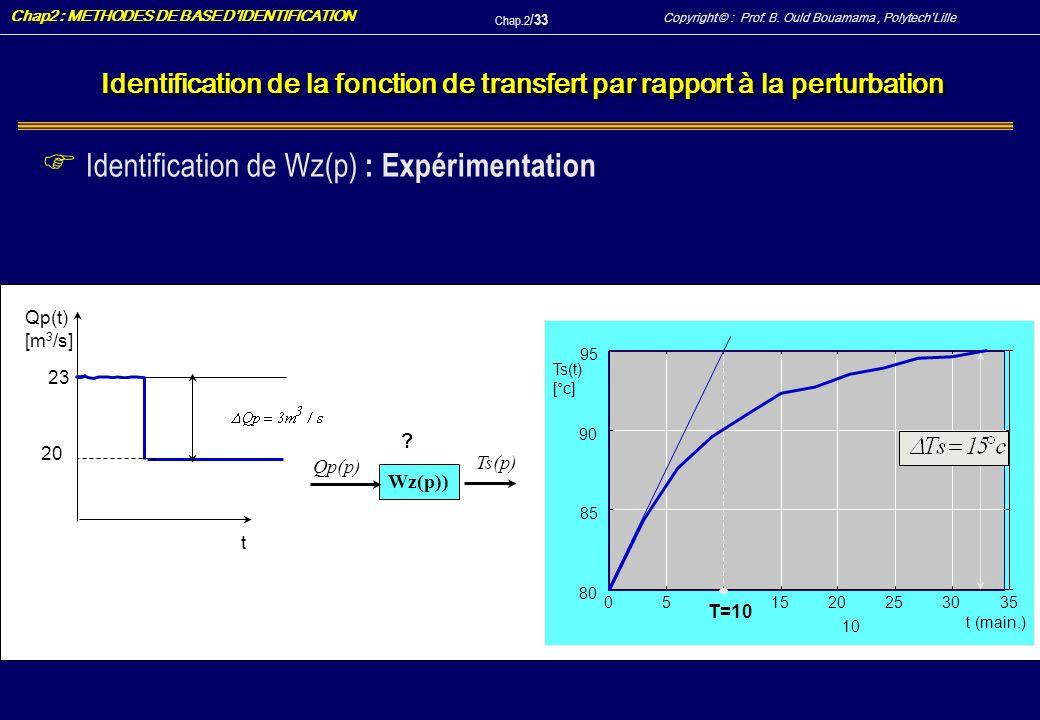Identification de Wz(p) : Expérimentation