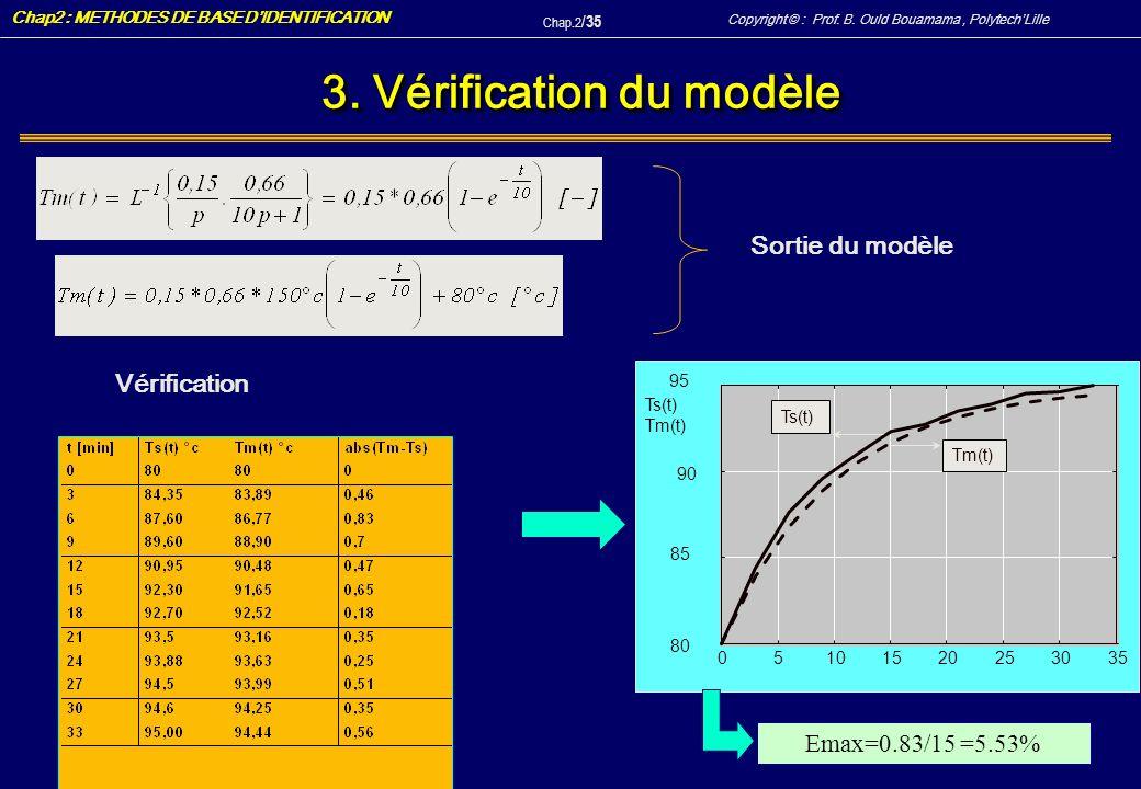 3. Vérification du modèle