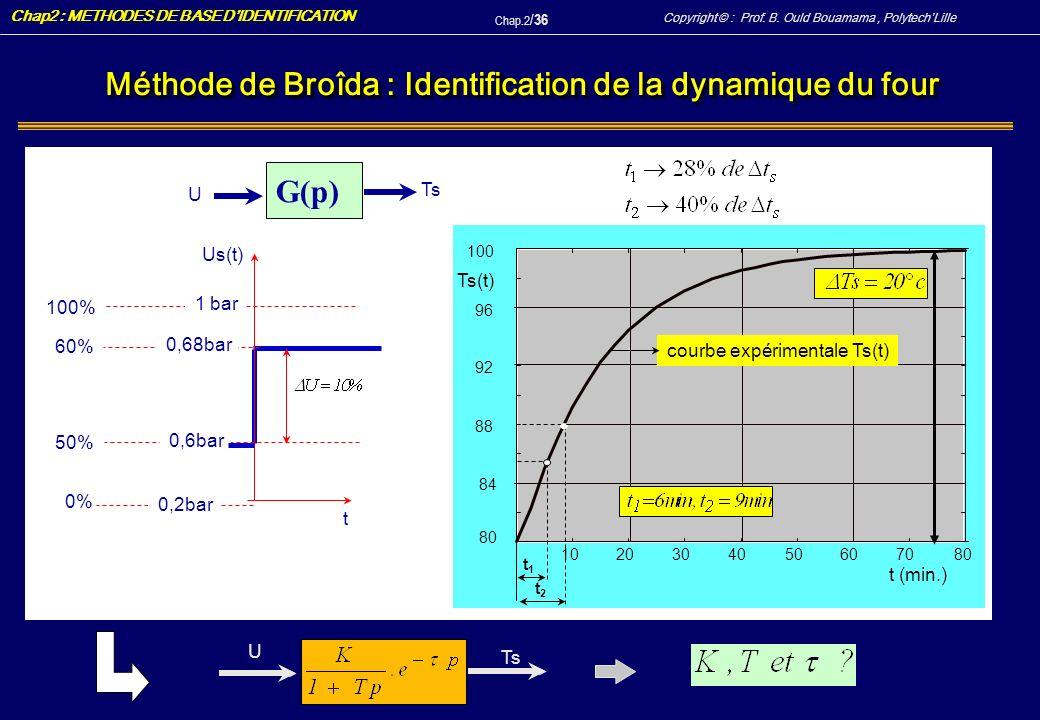 Méthode de Broîda : Identification de la dynamique du four